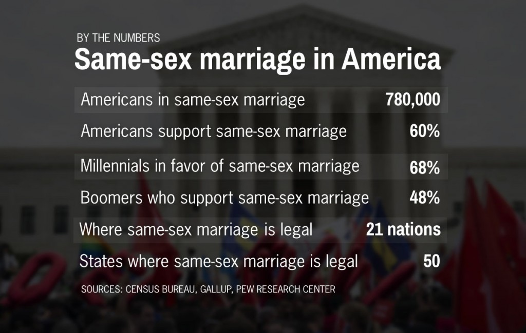 same sex marriage opinion essay In friday's historic ruling in obergefell v hodges declaring same-sex marriage the law of the land, four justices disagreed with the majority, and each weighed in with his own dissent thomas.