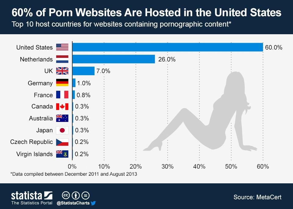 Хостинг для порно сайта