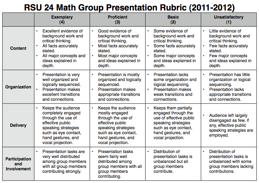 rubric for additional mathematics project work This project-based learning for grade math is awesome plan a vacation, school carnival, open a toy store, and more find this pin and more on 4th grade by virginia brotherson.